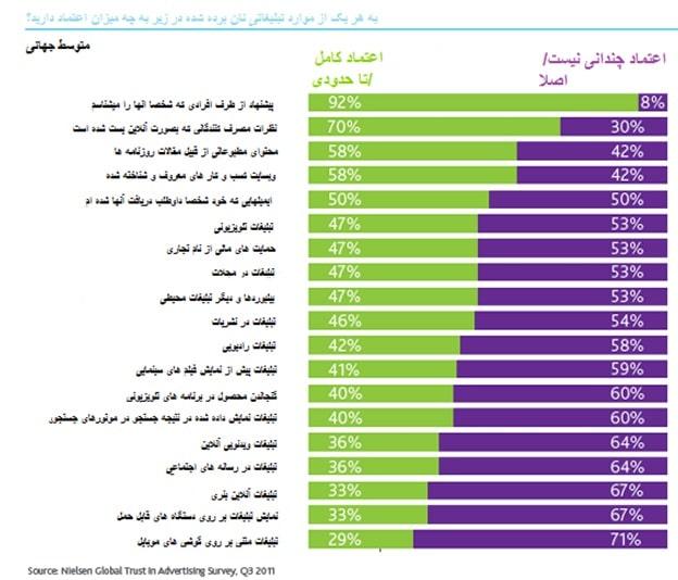 افزایش اعتماد به تبلیغات آنلاین در رسانه های اجتماعی و موبایل