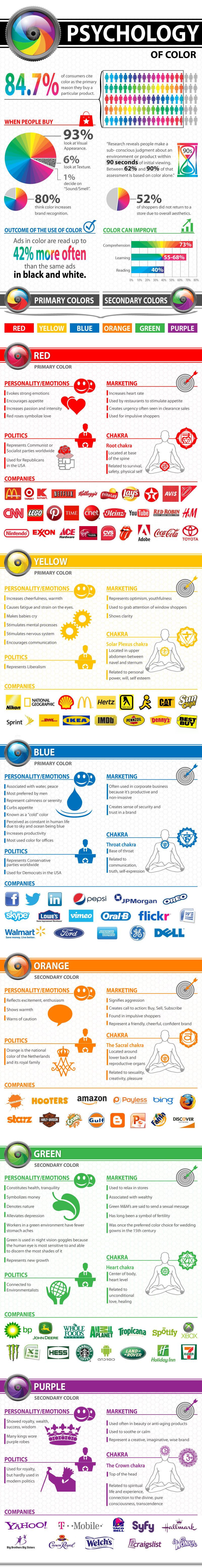 کدام رنگ برای سایت ما ، مناسب تر است ؟