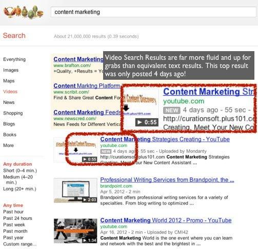 اجرای بازاریابی محتوا بصورت موثر نیاز به ویدئو دارد