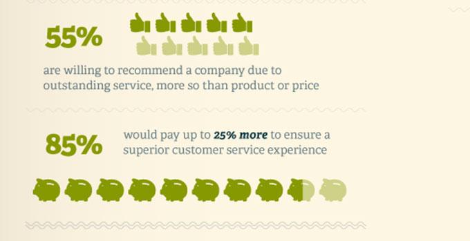 10 ایده کاربردی جهت افزایش نرخ تبدیل بازدید کننده به مشتری