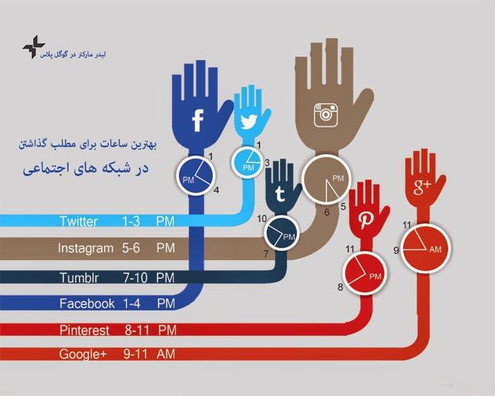 رسانه اجتماعی یا شبکه سازی اجتماعی